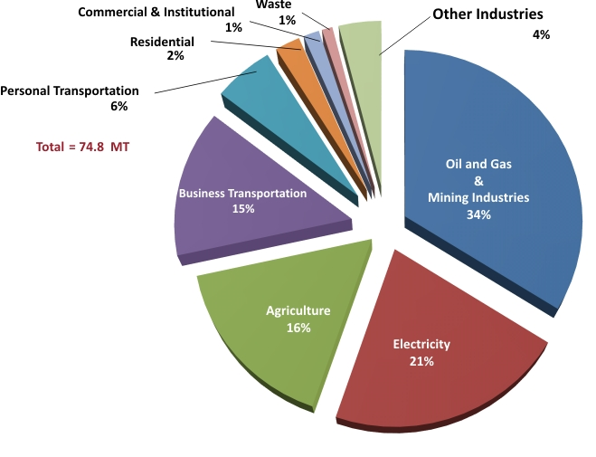 Saskatchewan Greenhouse Gas Emissions by Sector (2010)